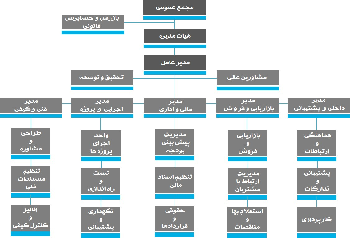 شرکت فرانیر فیبر نوری مشهد