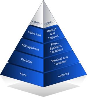 fibreco_pyramid